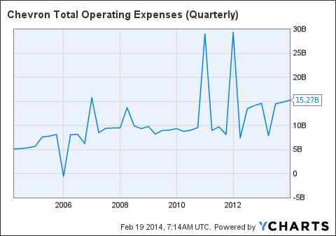 CVX Total Operating Expenses (Quarterly) Chart