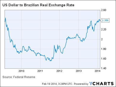 Exchange rate real to dollar - frudgereport363.web.fc2.com