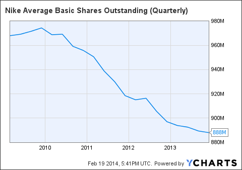 NKE Average Basic Shares Outstanding (Quarterly) Chart