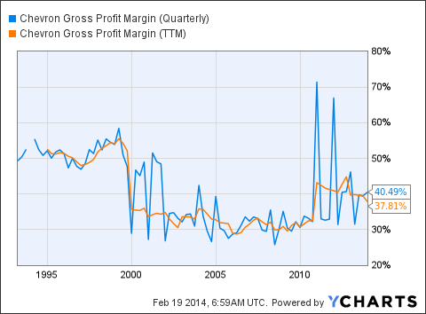 CVX Gross Profit Margin (Quarterly) Chart