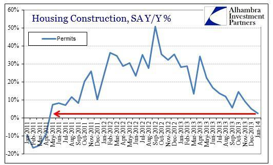 ABOOK Feb 2014 Construction Single Permits SA
