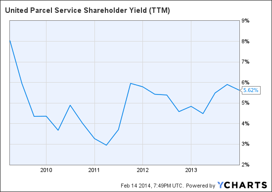 UPS Shareholder Yield (NYSE:<a href='http://seekingalpha.com/symbol/TTM' title='Tata Motors Limited'>TTM</a>) Chart