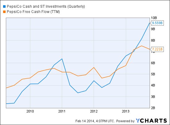PEP Cash and ST Investments (Quarterly) Chart