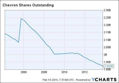 Chevron Share Chart - Chevron Price Today