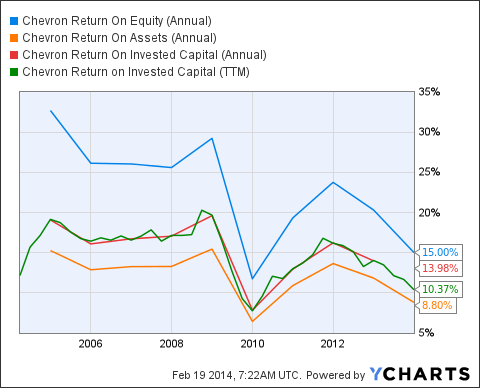 CVX Return On Equity (Annual) Chart