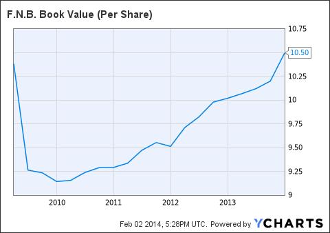 FNB Book Value (Per Share) Chart