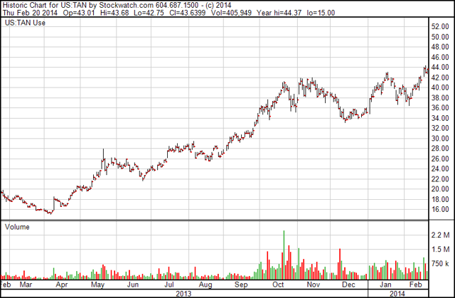 TAN Solar Energy Sector Stock ETF