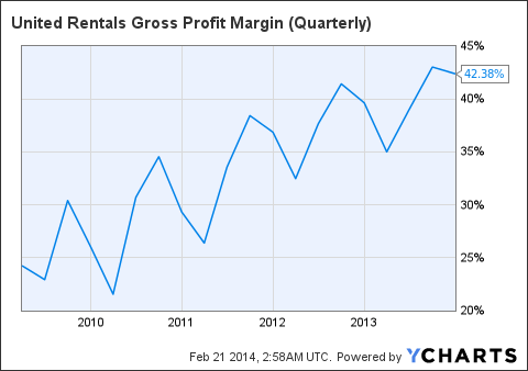 URI Gross Profit Margin (Quarterly) Chart
