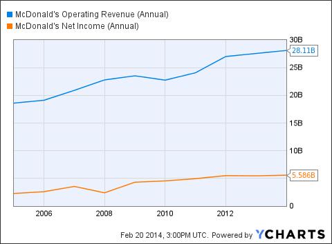 MCD Operating Revenue (Annual) Chart