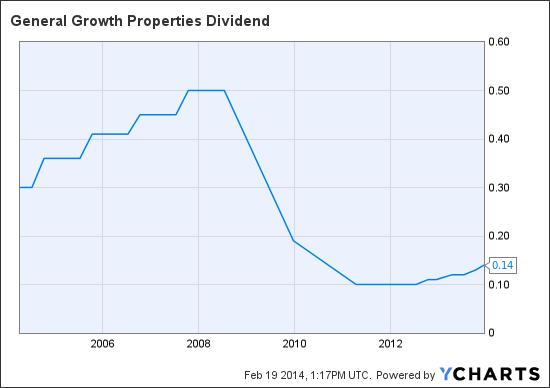 GGP Dividend Chart