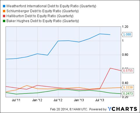 WFT Debt to Equity Ratio (Quarterly) Chart