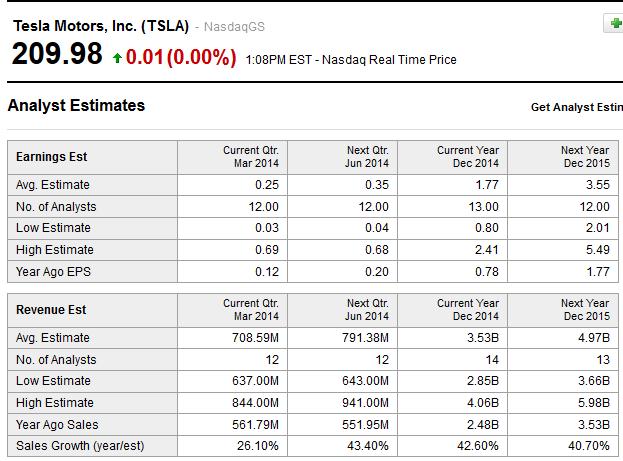 Tesla growth may justify its lofty stock price tesla for Tesla motors stock price