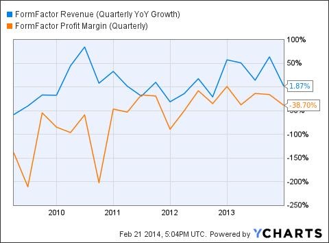 FORM Revenue (Quarterly YoY Growth) Chart