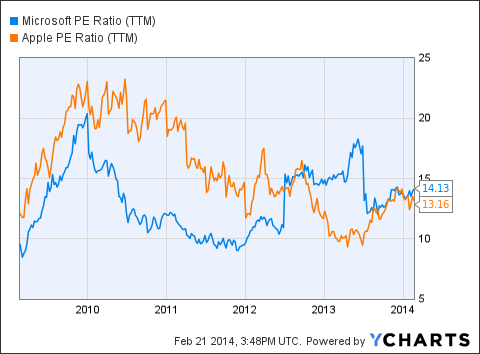 MSFT PE Ratio (NYSE:<a href='http://seekingalpha.com/symbol/TTM' title='Tata Motors Limited'>TTM</a>) Chart