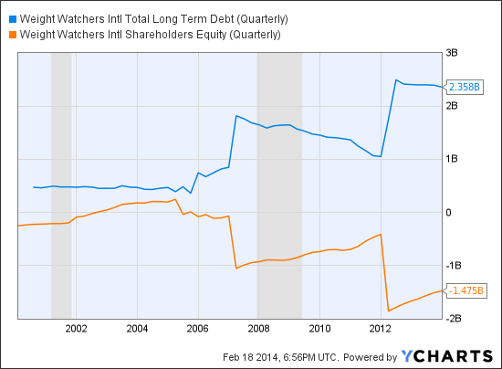 WTW Total Long Term Debt (Quarterly) Chart