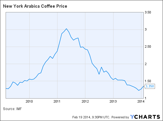 New York Arabica Coffee Price Chart