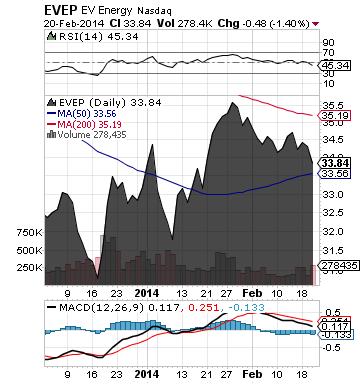 http://static.cdn-seekingalpha.com/uploads/2014/2/21/saupload_evep_chart.png