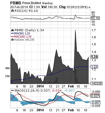 http://static.cdn-seekingalpha.com/uploads/2014/2/21/saupload_pbmd_chart.png