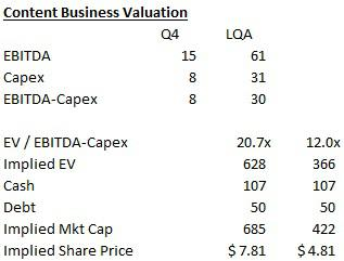 Bear Valuation for DMD