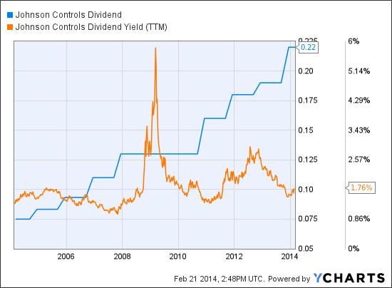 JCI Dividend Chart
