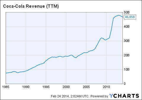 KO Revenue (<a href=