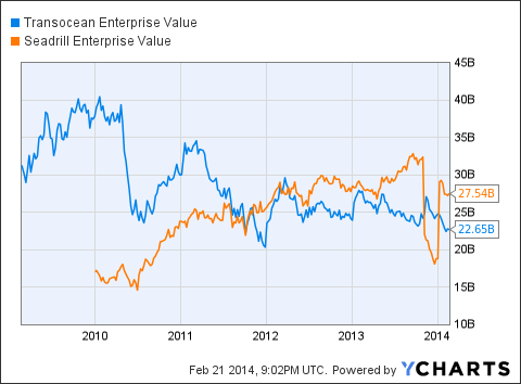 RIG Enterprise Value Chart