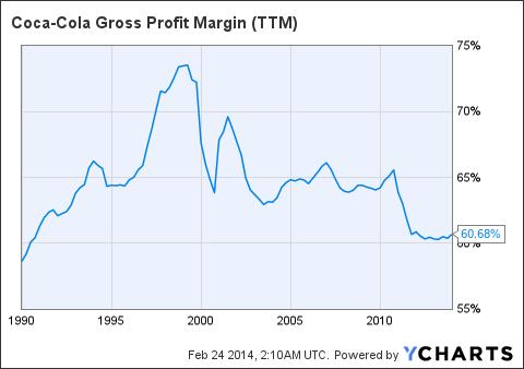 KO Gross Profit Margin Chart