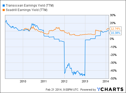 RIG Earnings Yield (NYSE:<a href='http://seekingalpha.com/symbol/ttm' title='Tata Motors Limited'>TTM</a>) Chart