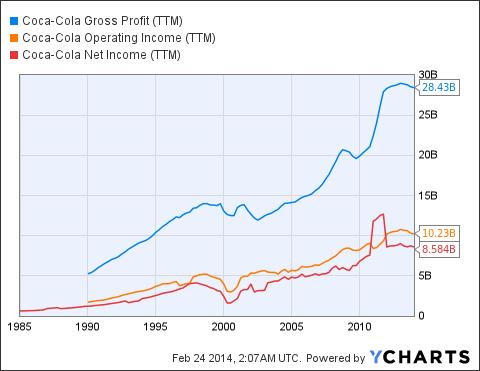 KO Gross Profit Chart