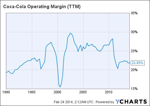KO Operating Margin Chart