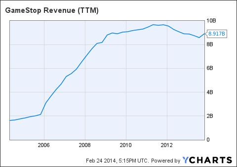 GME Revenue (<a href='http://seekingalpha.com/symbol/TTM' title='Tata Motors Limited'>TTM</a>) Chart