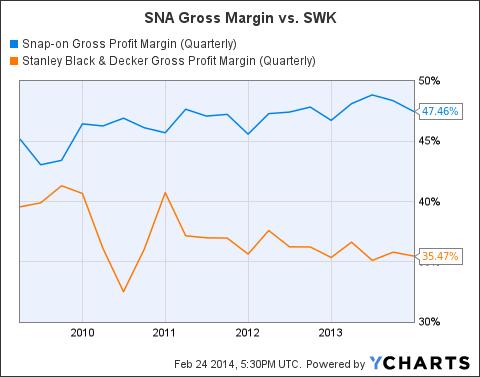 SNA Gross Profit Margin (Quarterly) Chart