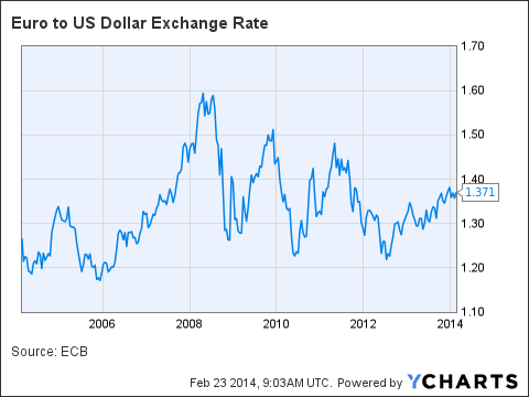 Annual average exchange rate euro dollar 2010 and with it the stock market collapsed on october ...