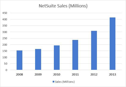 Netsuite Annual Sales