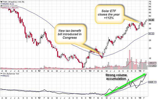 TAN Weekly Chart