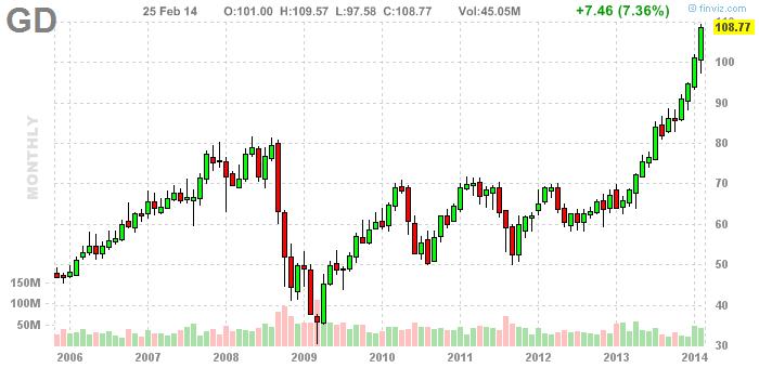 General dynamics stock options