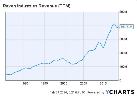RAVN Revenue (<a href=