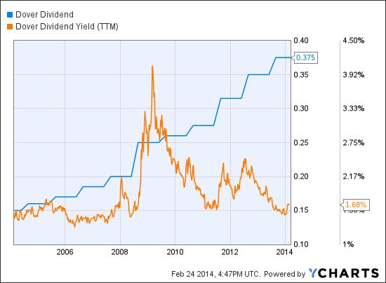 DOV Dividend Chart