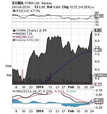 http://static.cdn-seekingalpha.com/uploads/2014/2/25/saupload_xoma_chart.png