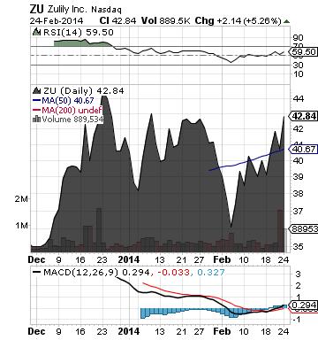 http://static.cdn-seekingalpha.com/uploads/2014/2/25/saupload_zu_chart.png