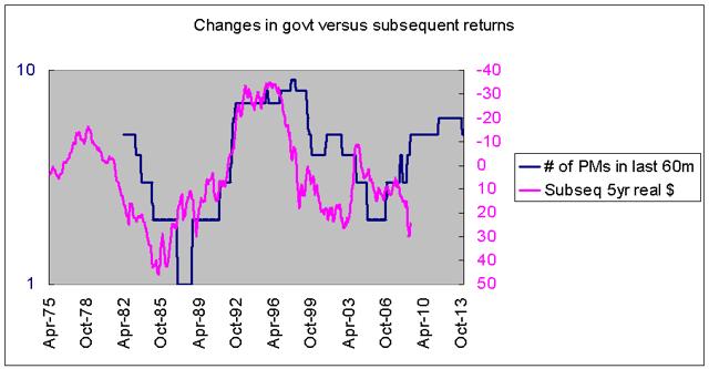 changes in Thai govt versus stock returns