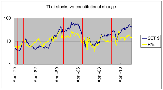 Thai markets vs constitutional change