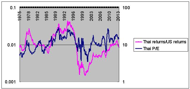 Thai stock returns vs US stock returns