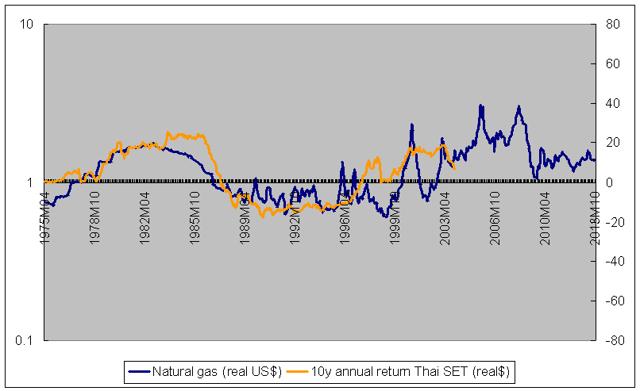 natural gas vs Thai stock returns