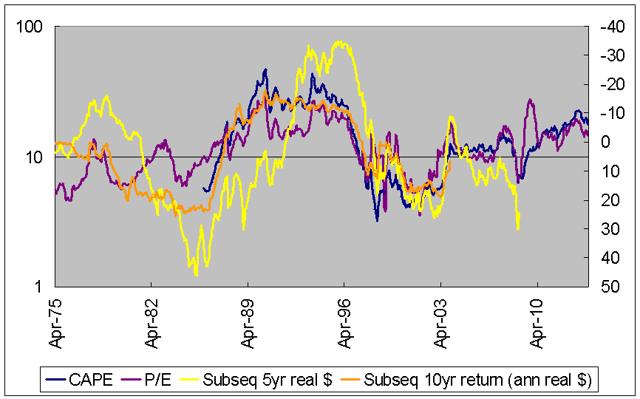 Thailand CAPE vs returns
