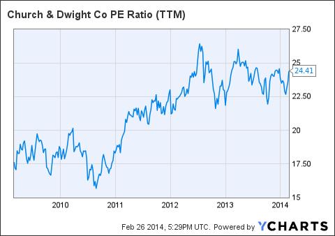 CHD PE Ratio Chart