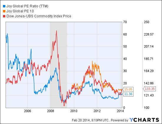 JOY PE Ratio (NYSE:<a href='http://seekingalpha.com/symbol/TTM' title='Tata Motors Limited'>TTM</a>) Chart