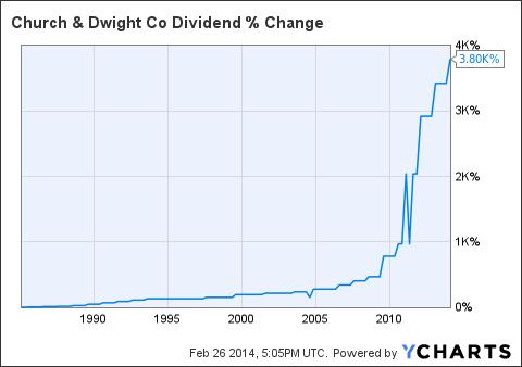 CHD Dividend Chart