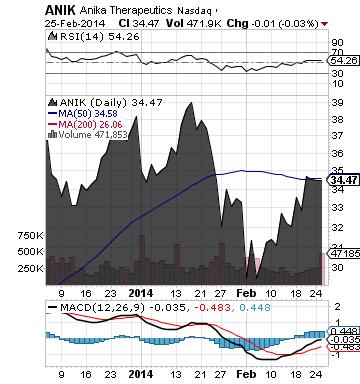 http://static.cdn-seekingalpha.com/uploads/2014/2/26/saupload_anik_chart.png