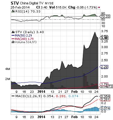 http://static.cdn-seekingalpha.com/uploads/2014/2/26/saupload_stv_chart.png